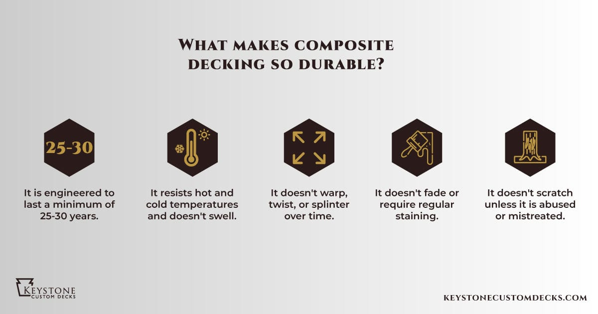 5 things that make composite decking durable